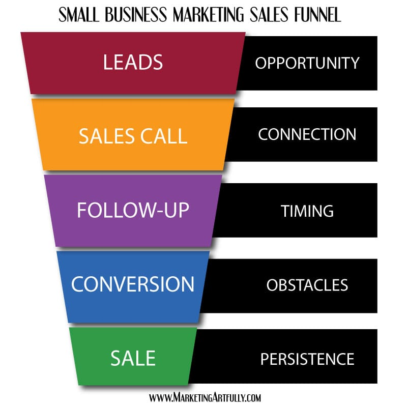 Small Business Marketing Lead Generating Sales Funnel