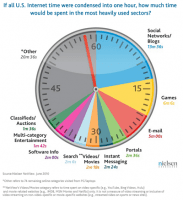 Customer sources, how do american spend their time online