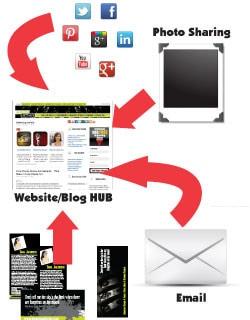 Internet marketing - having a hub