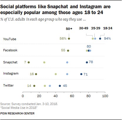 Social Platforms Like Snapchat & Instagram Are Popular Among 18-24 Year Olds
