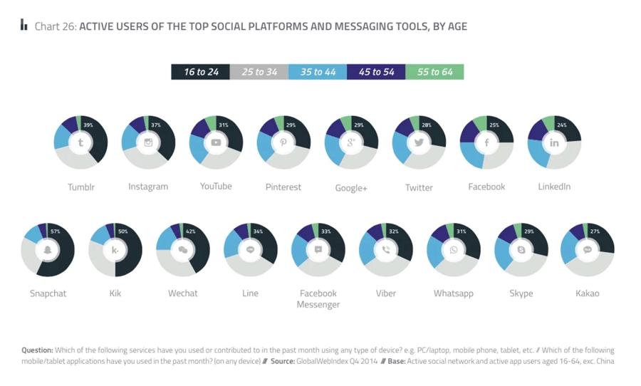 Active Social Media Users Globally 2018