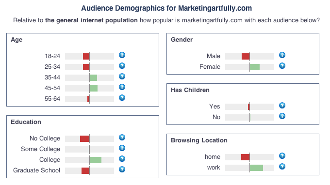 Alexa age demographics for marketingartfully.com