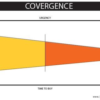 Sales Cycle Marketing Convergence Graphic