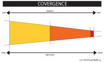 Sales Cycle Marketing – What Is Convergence?