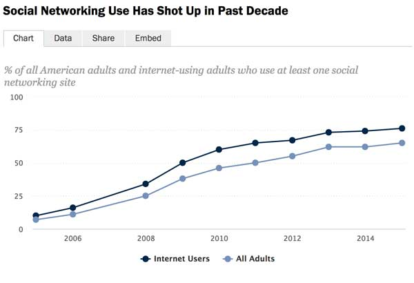Pew Research On Social Media 2015