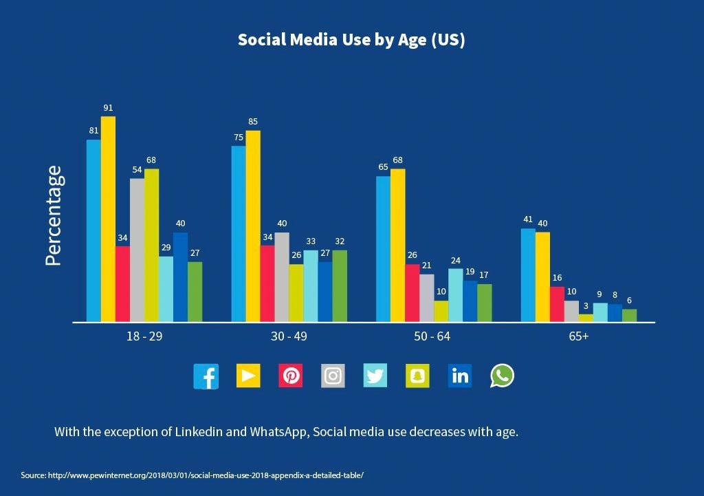 Social Media By Age Range