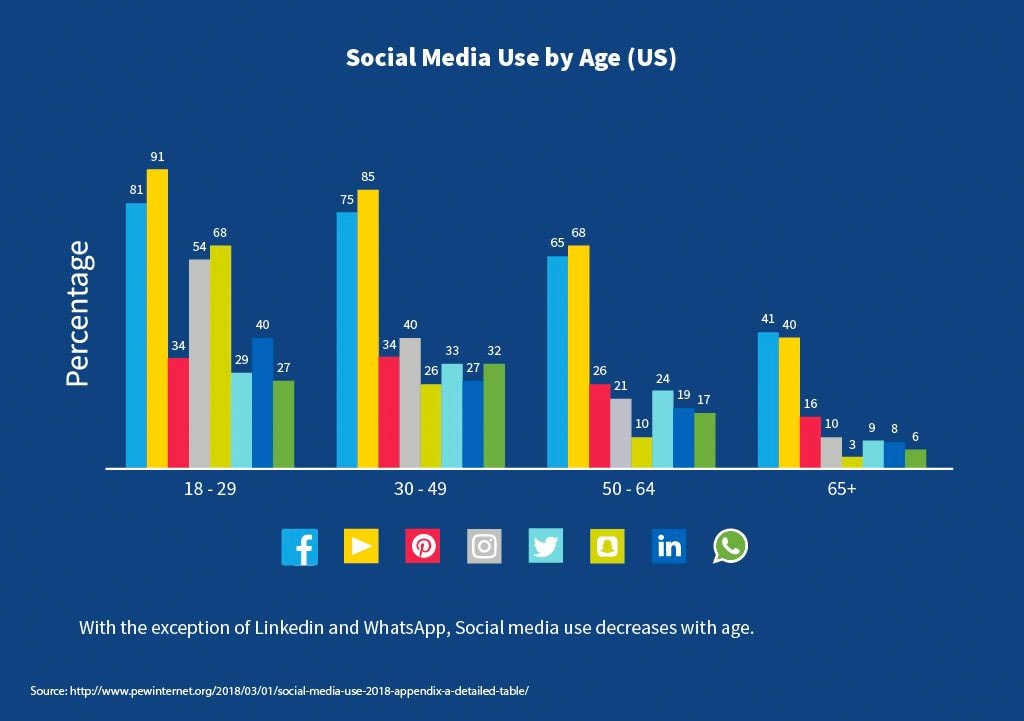 Customer Demographics - Age Demographics for Advertising