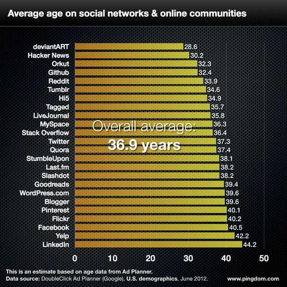 Social network average age chart