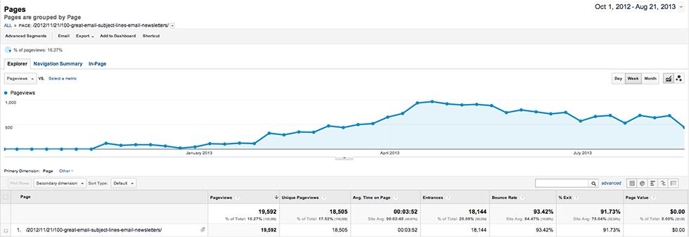 View progression for authoritative blog post
