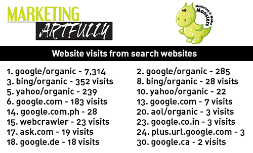 Web Visits From Search