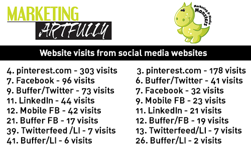Web visits from social sharing sites