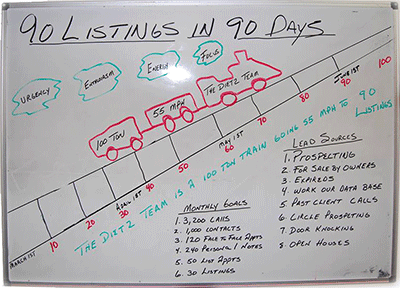 Dietz Team - 90 Listings In 90 Days
