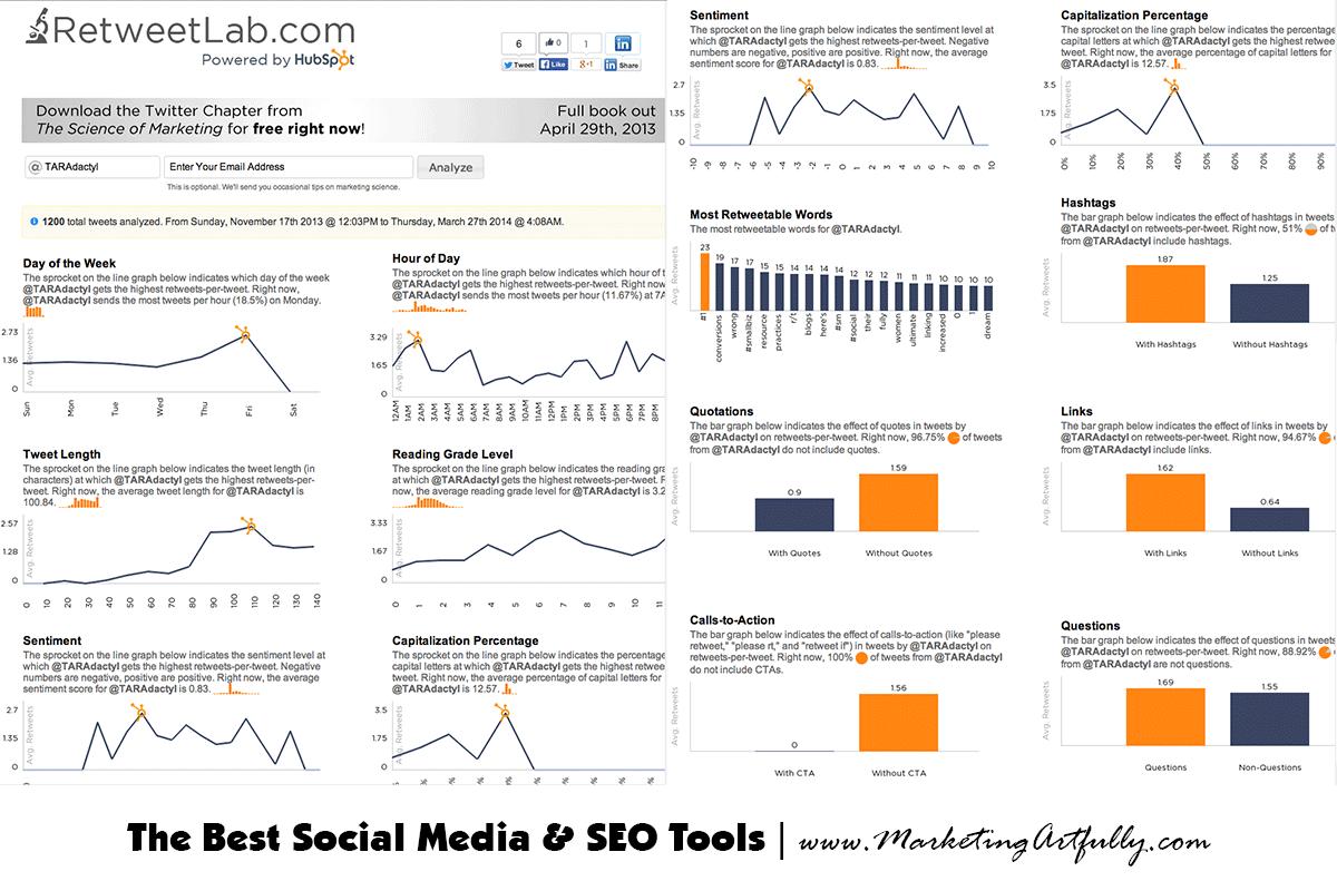 retweet lab - social media and twitter tools