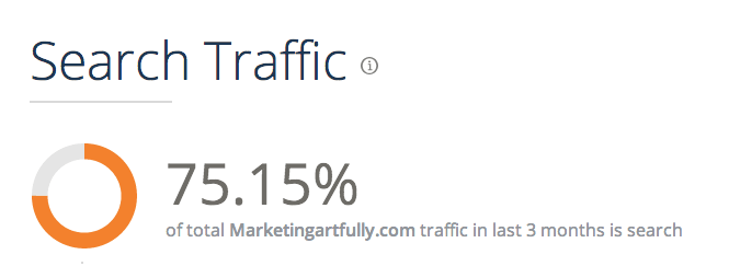 75% Google Search Traffic
