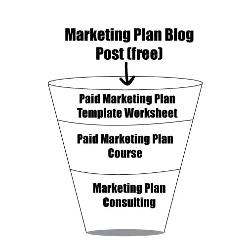 Marketing Plan Sales Funnel