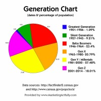Generational Chart based on Ages and Percentages Of Population