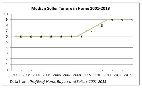 Home Sellers - 9 years in home
