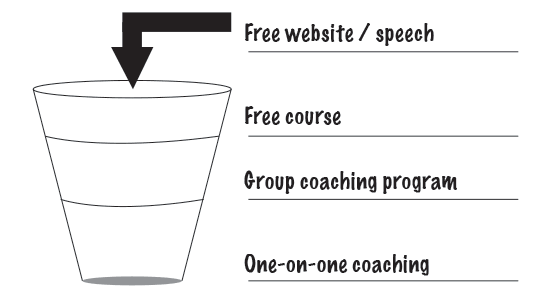 Coaching Sales Funnel