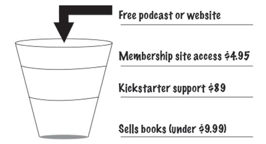 Membership site sales funnel