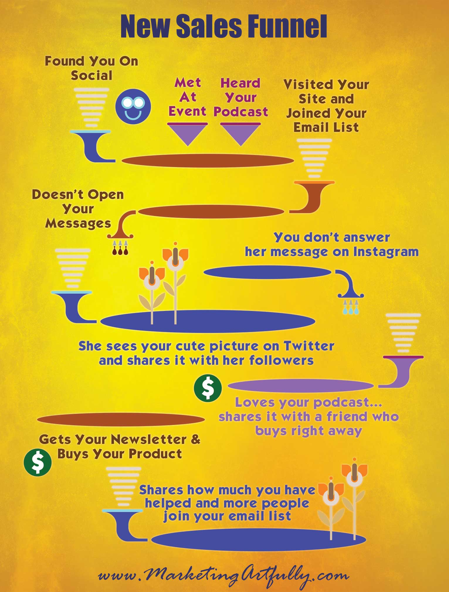 New Sales Funnel - Social, Web and Sharing