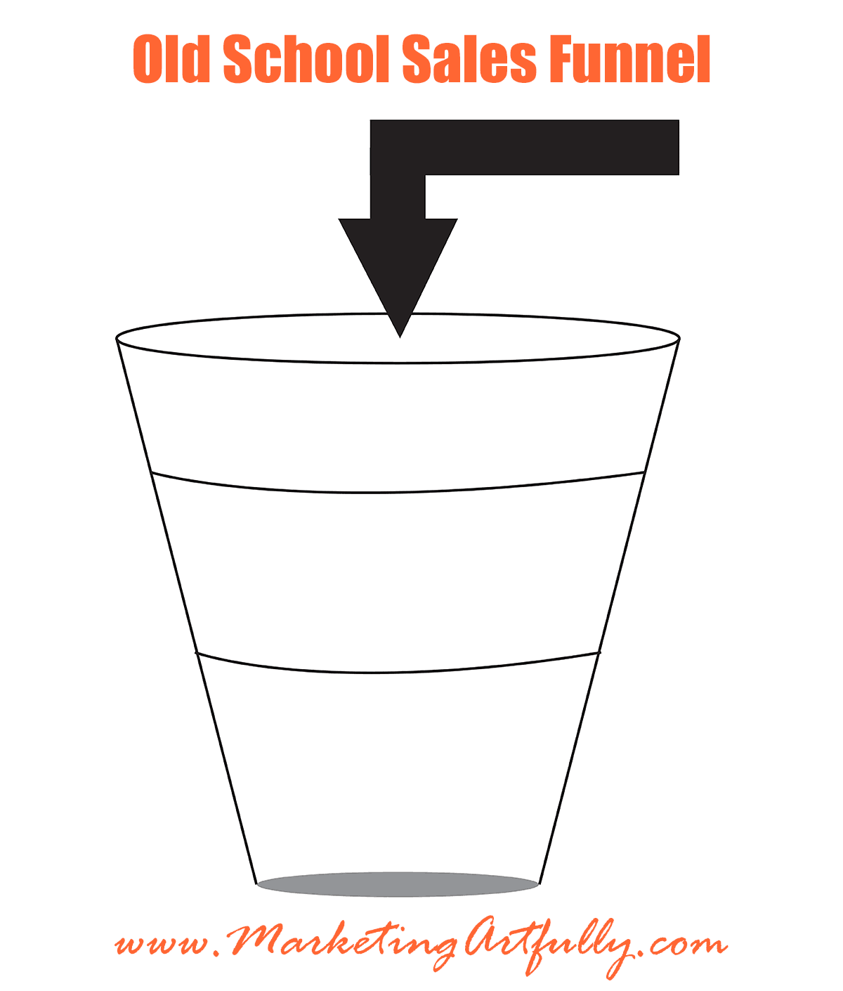 The Old School Sales Funnel