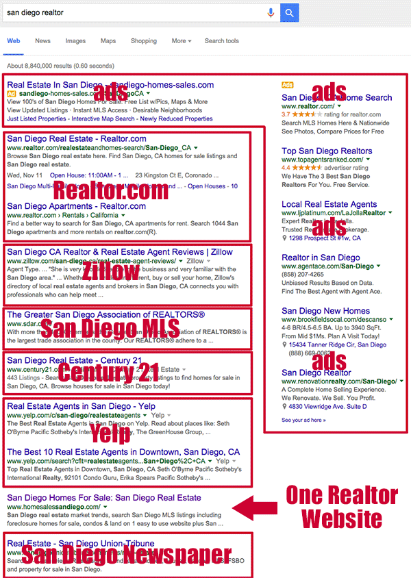 Realtor Search San Diego