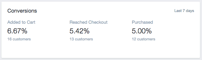 Shopify Conversion Numbers