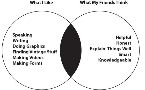 Venn Diagram of Me