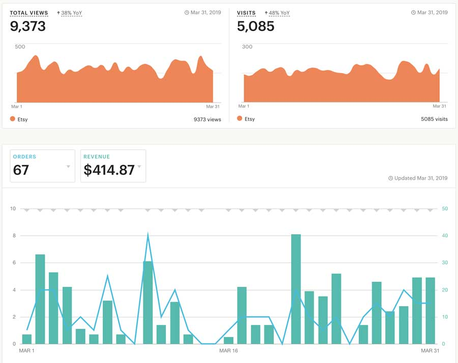 Etsy shop views last month