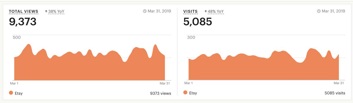 Etsy views and visits