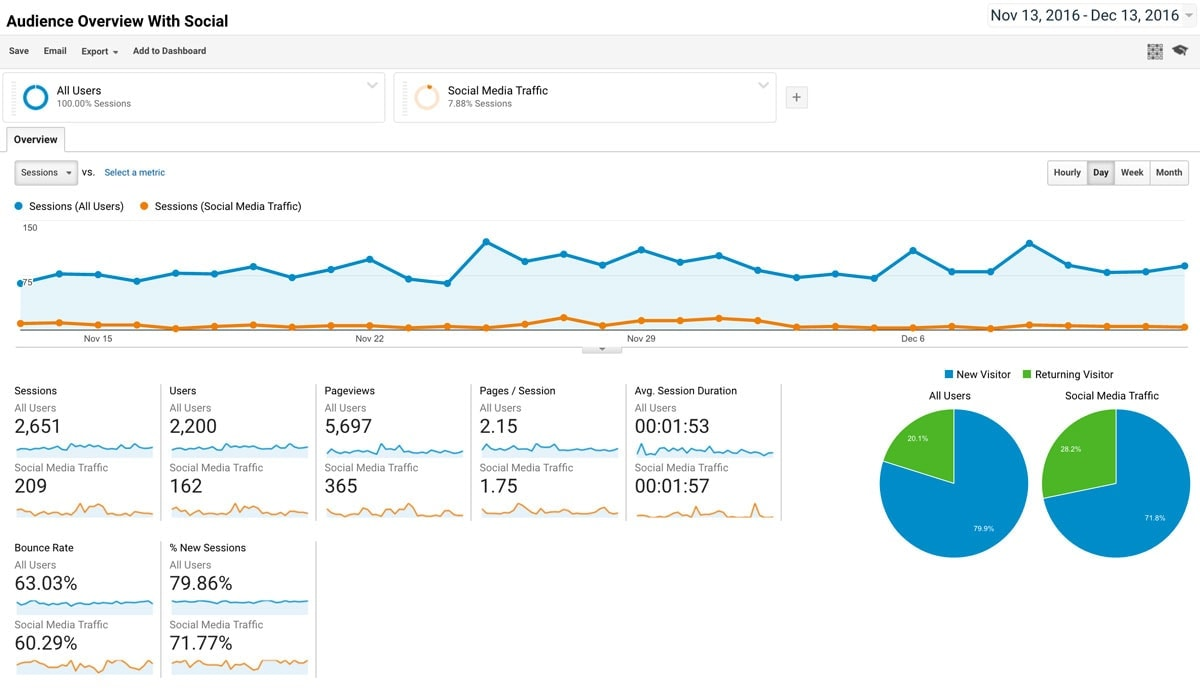 Google Analytics Shortcuts For Etsy Sellers
