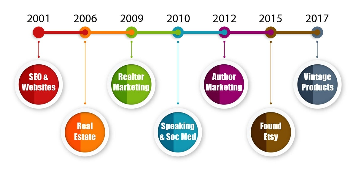 My Passions Timeline