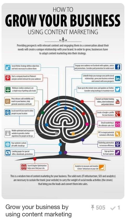 Pinnable Pinterest Pins - Infographics