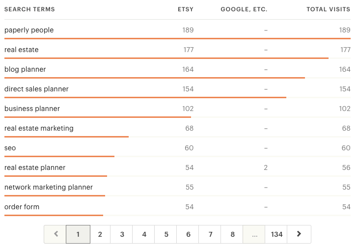 Etsy Listings Stats
