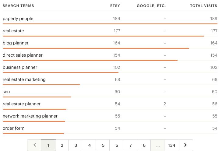 Etsy Listings Stats