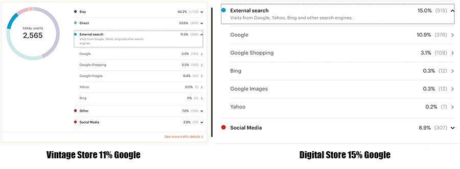 Traffic From Google