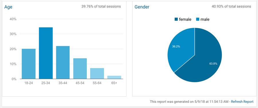 Age Gender