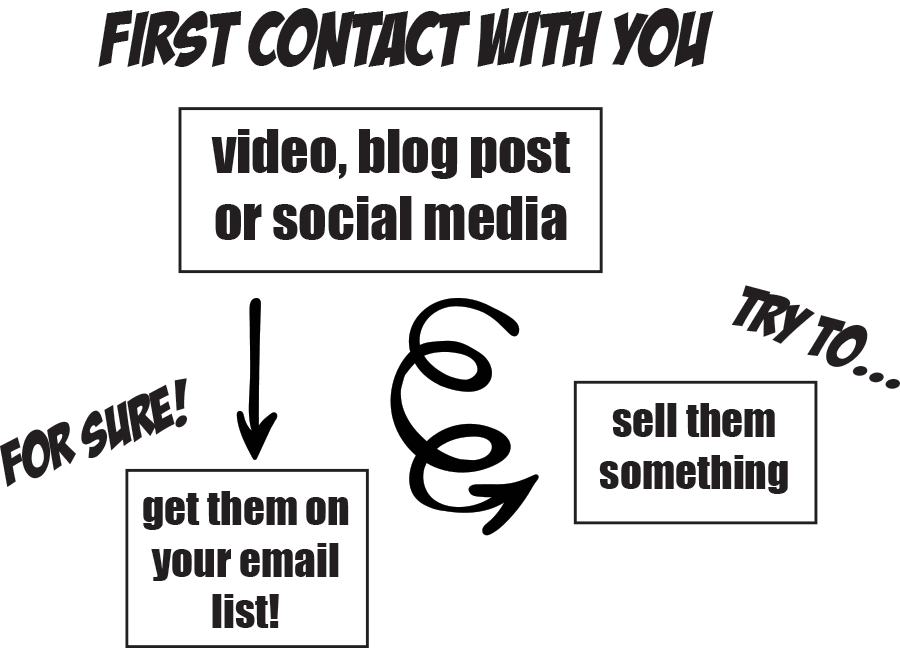 First Contact With Yousell them somethingget them on your email list!video, blog post or social media