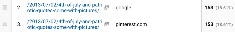 Pinterest Source Google Keywords