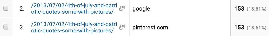 Pinterest Source Google Keywords