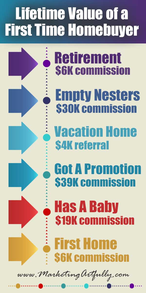 Lifetime Value of First Time Homebuyers Infographic - How to make over $100,000 commission working with just one first time homebuyers. How to use marketing to keep in touch with your clients.