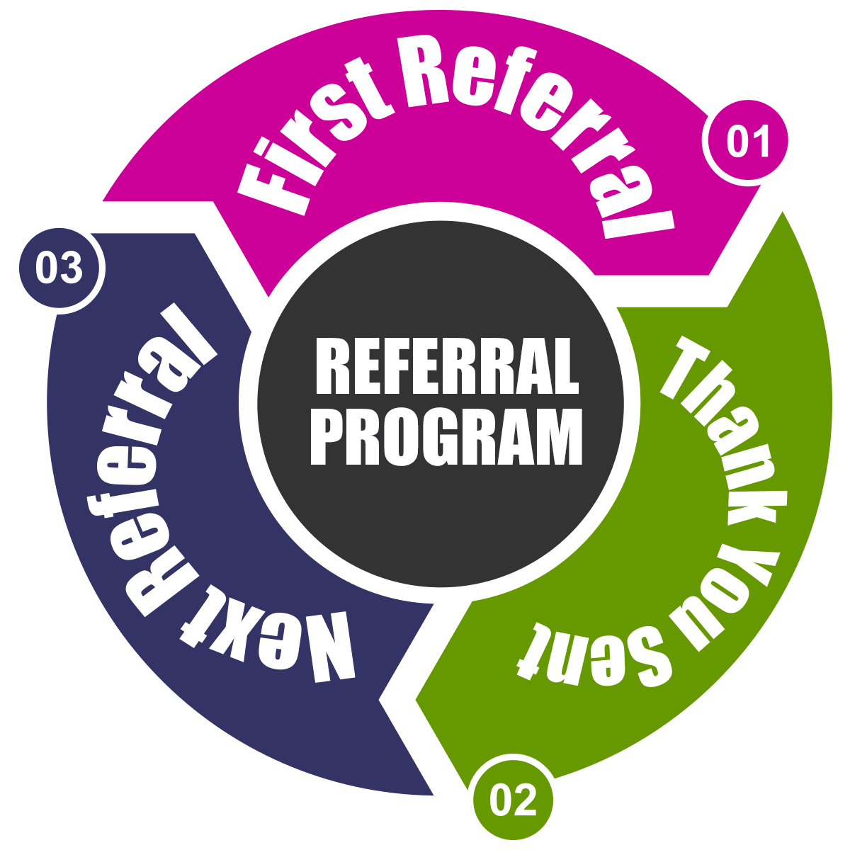 Law of Reciprocity - Referral Spiral