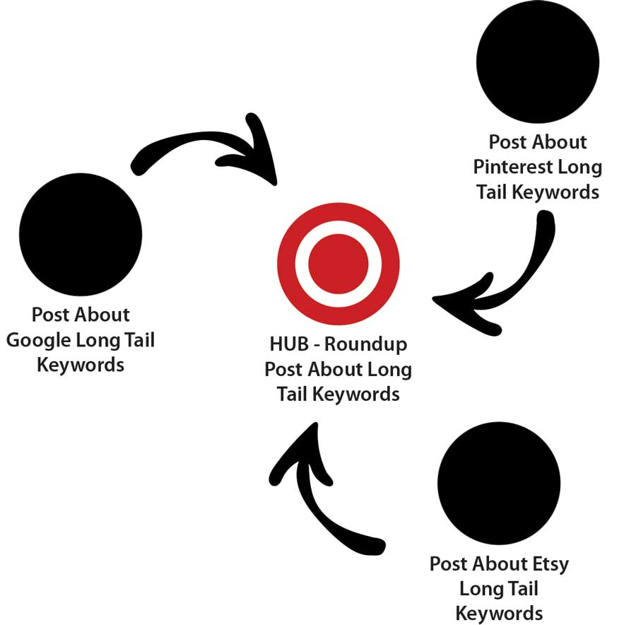 Create A Hub For Your Long Tail Keywords