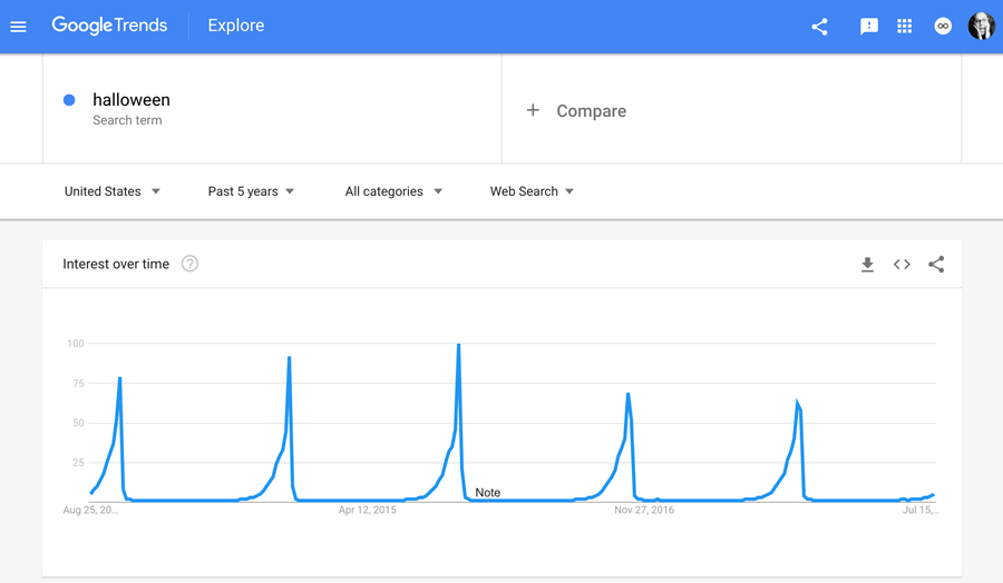 Google Trends Halloween Searches