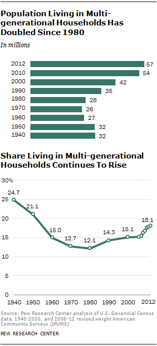 Multigenerational Households Chart