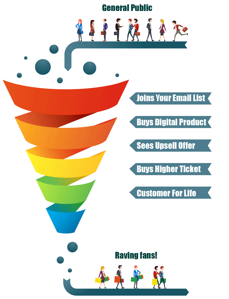 Digital Download Funnel