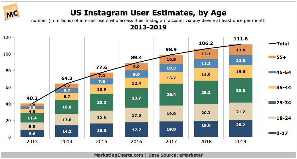 Instagram User Age Chart Source Emarketer