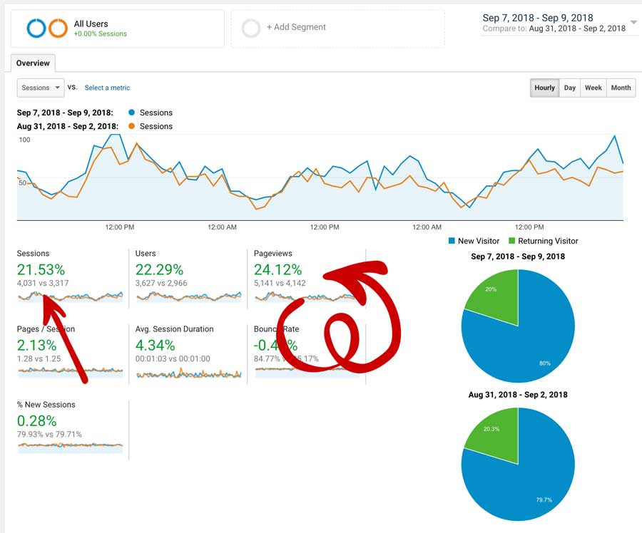 Sessions and Pageviews Increasing With Tailwind Looping