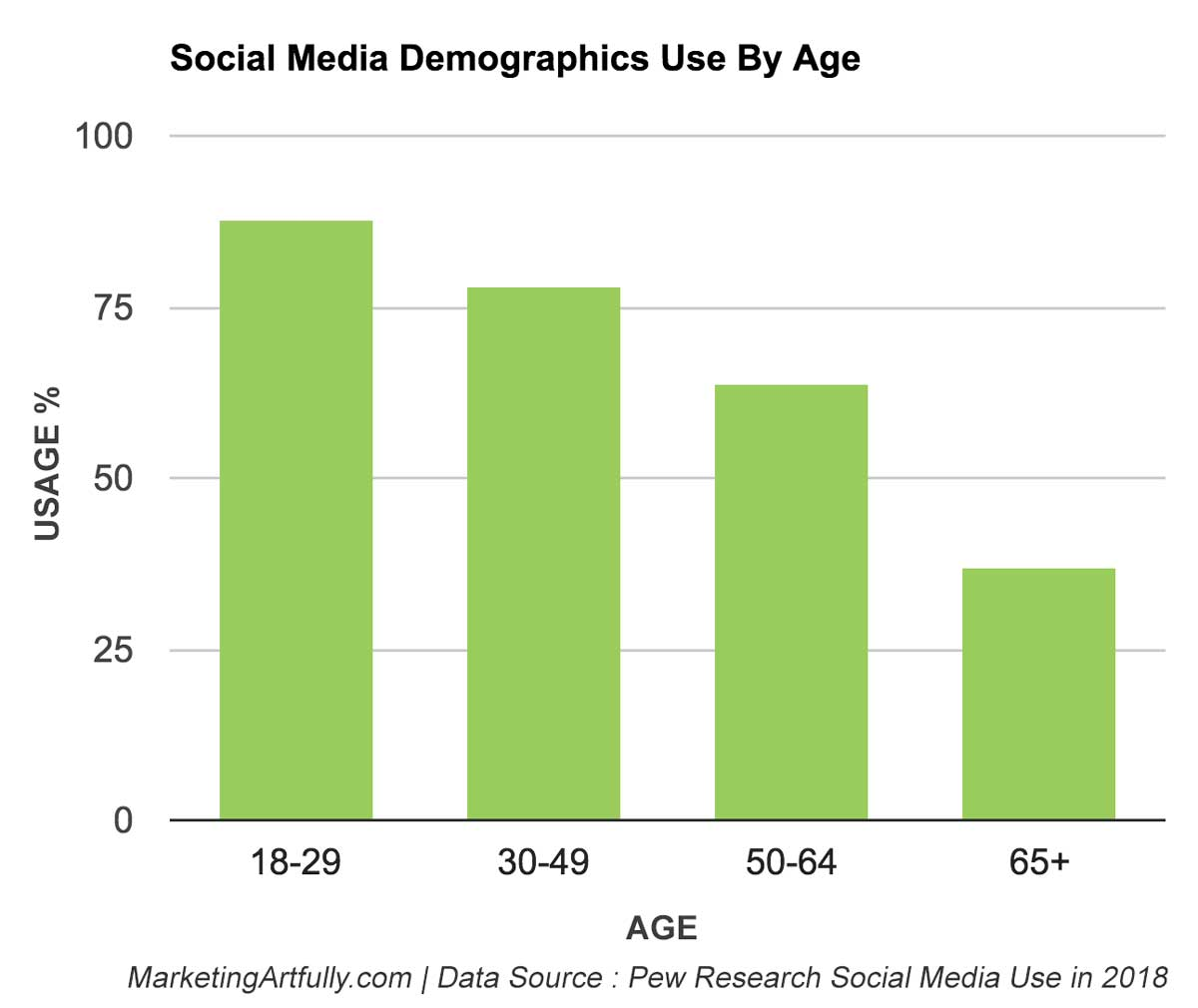 Social Media Demographics By Age Range
