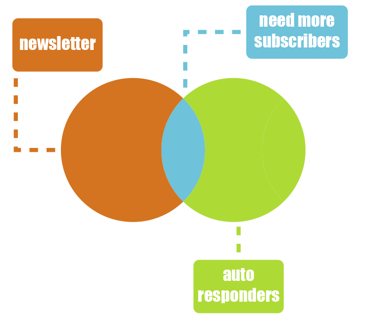 Venn Diagram of Email Subscribers